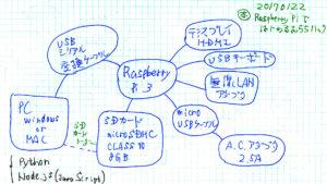 map-raspberry